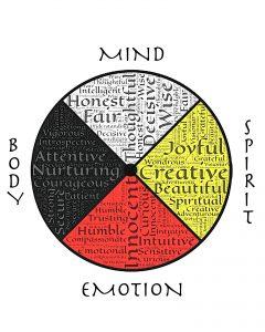 spiritual-health-body-mind-spirit